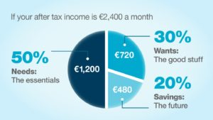Bank of Ireland Financial Wellbeing